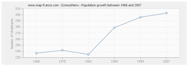 Population Eymouthiers