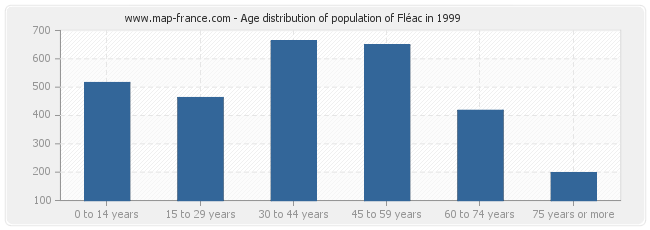Age distribution of population of Fléac in 1999