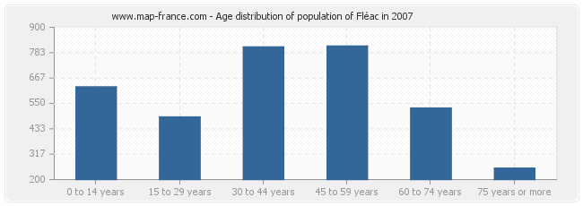 Age distribution of population of Fléac in 2007