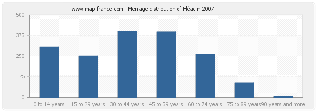 Men age distribution of Fléac in 2007