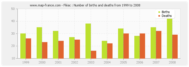 Fléac : Number of births and deaths from 1999 to 2008