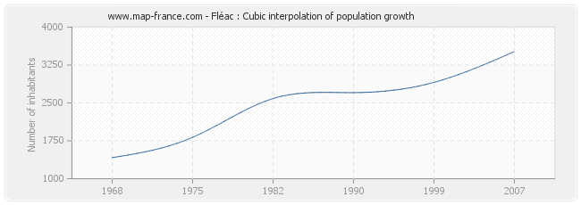 Fléac : Cubic interpolation of population growth