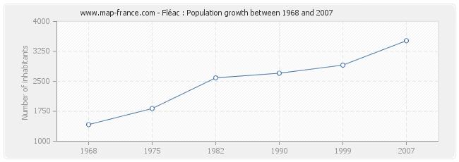 Population Fléac