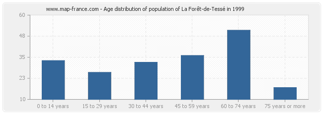 Age distribution of population of La Forêt-de-Tessé in 1999