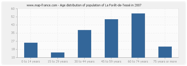 Age distribution of population of La Forêt-de-Tessé in 2007