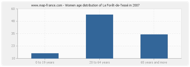 Women age distribution of La Forêt-de-Tessé in 2007
