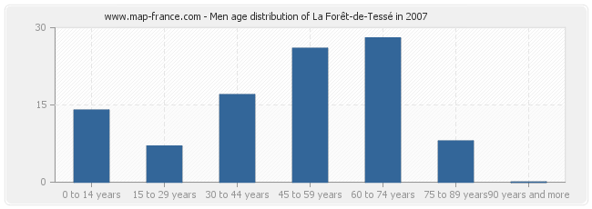 Men age distribution of La Forêt-de-Tessé in 2007