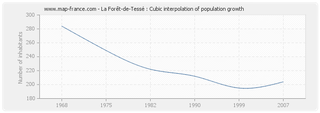 La Forêt-de-Tessé : Cubic interpolation of population growth