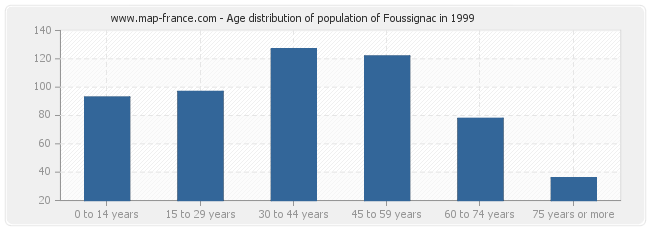 Age distribution of population of Foussignac in 1999