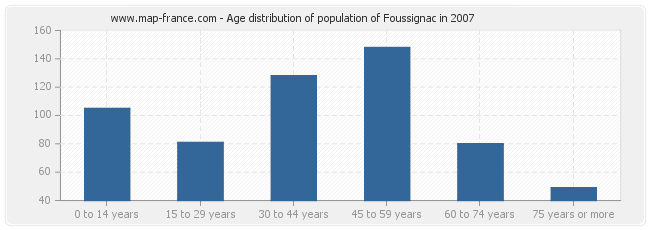 Age distribution of population of Foussignac in 2007
