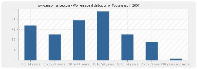 Women age distribution of Foussignac in 2007
