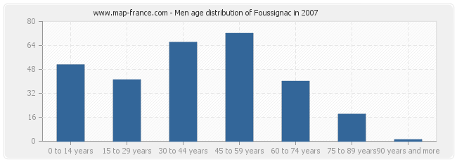 Men age distribution of Foussignac in 2007