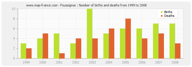 Foussignac : Number of births and deaths from 1999 to 2008