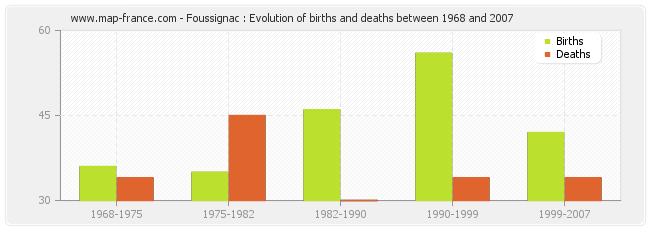 Foussignac : Evolution of births and deaths between 1968 and 2007