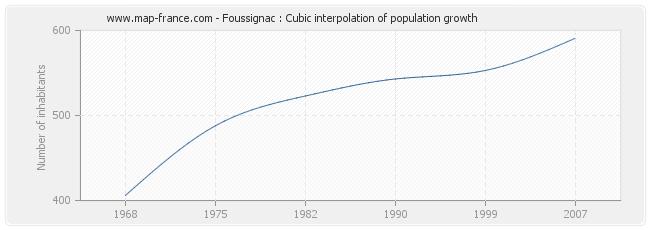 Foussignac : Cubic interpolation of population growth