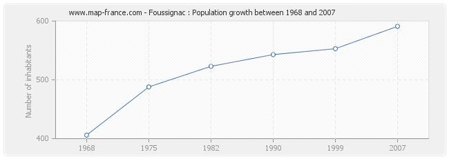 Population Foussignac