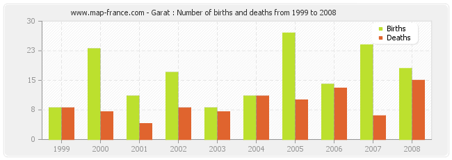 Garat : Number of births and deaths from 1999 to 2008