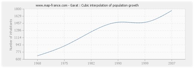 Garat : Cubic interpolation of population growth