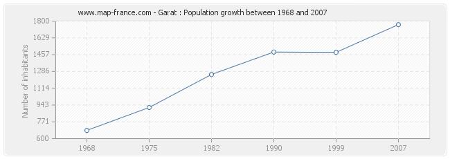 Population Garat