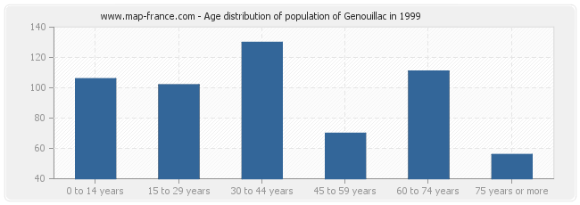 Age distribution of population of Genouillac in 1999