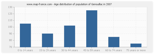 Age distribution of population of Genouillac in 2007