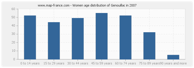 Women age distribution of Genouillac in 2007
