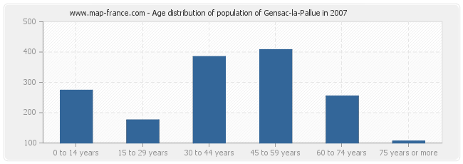 Age distribution of population of Gensac-la-Pallue in 2007