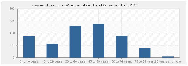 Women age distribution of Gensac-la-Pallue in 2007