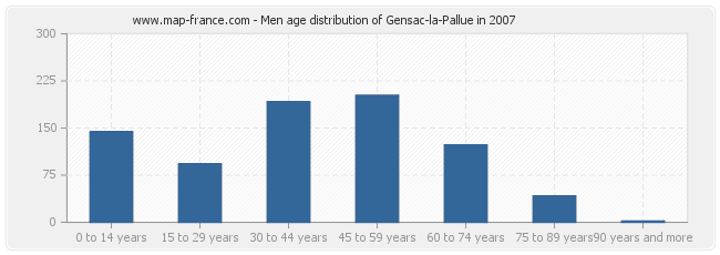 Men age distribution of Gensac-la-Pallue in 2007