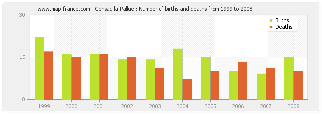 Gensac-la-Pallue : Number of births and deaths from 1999 to 2008