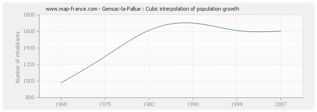 Gensac-la-Pallue : Cubic interpolation of population growth