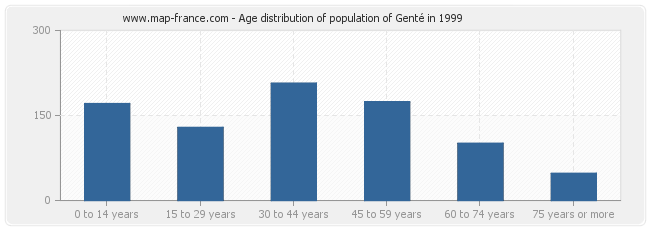 Age distribution of population of Genté in 1999