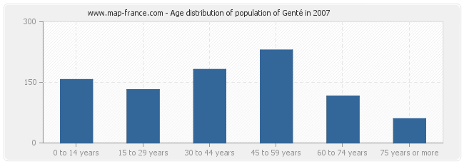 Age distribution of population of Genté in 2007
