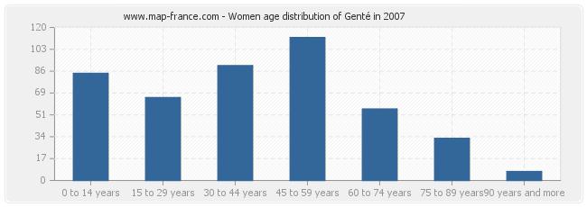 Women age distribution of Genté in 2007