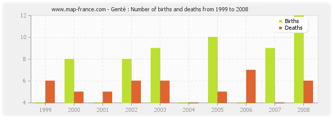 Genté : Number of births and deaths from 1999 to 2008