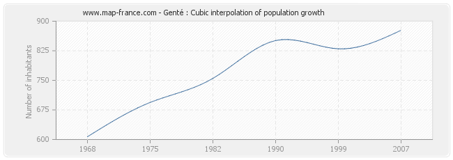 Genté : Cubic interpolation of population growth