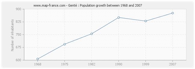 Population Genté