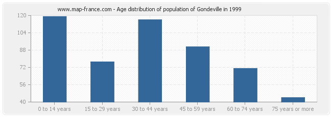 Age distribution of population of Gondeville in 1999