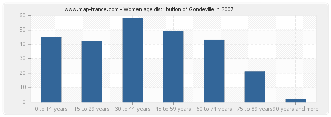Women age distribution of Gondeville in 2007