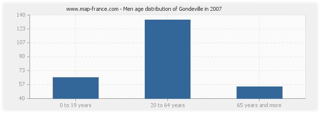 Men age distribution of Gondeville in 2007