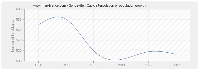 Gondeville : Cubic interpolation of population growth