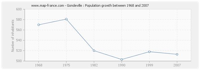 Population Gondeville