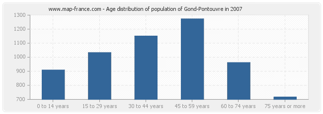 Age distribution of population of Gond-Pontouvre in 2007