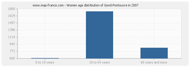 Women age distribution of Gond-Pontouvre in 2007