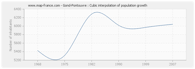 Gond-Pontouvre : Cubic interpolation of population growth