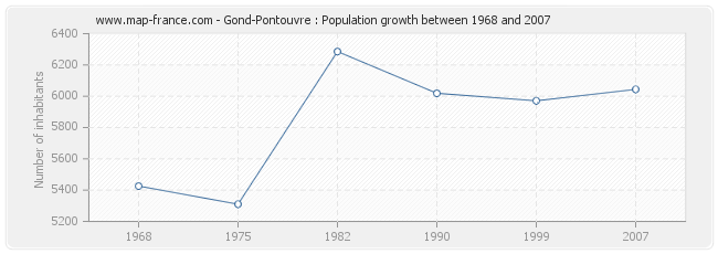Population Gond-Pontouvre