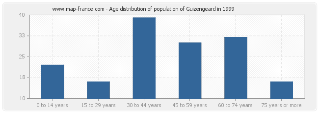 Age distribution of population of Guizengeard in 1999