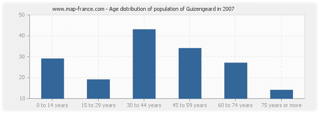 Age distribution of population of Guizengeard in 2007