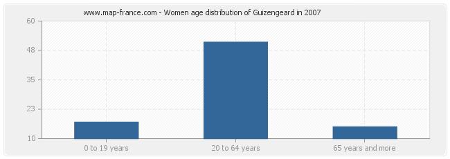 Women age distribution of Guizengeard in 2007