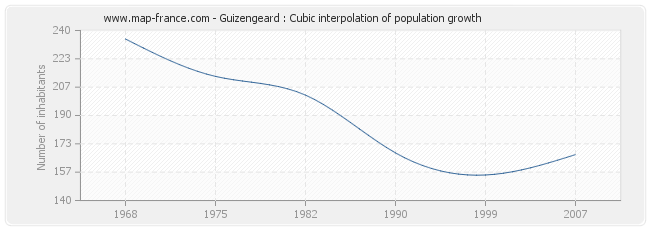 Guizengeard : Cubic interpolation of population growth